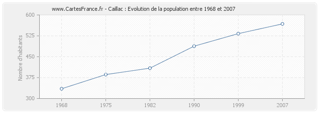 Population Caillac