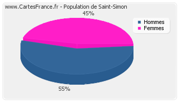 Répartition de la population de Saint-Simon en 2007