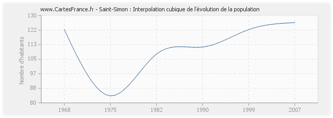 Saint-Simon : Interpolation cubique de l'évolution de la population