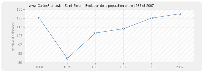 Population Saint-Simon