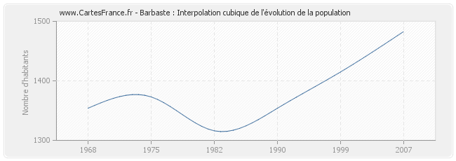 Barbaste : Interpolation cubique de l'évolution de la population