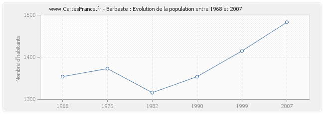 Population Barbaste