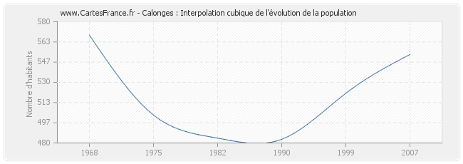 Calonges : Interpolation cubique de l'évolution de la population
