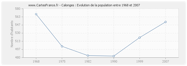 Population Calonges