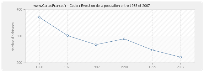 Population Coulx