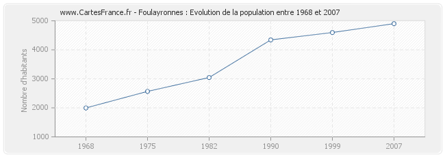 Population Foulayronnes