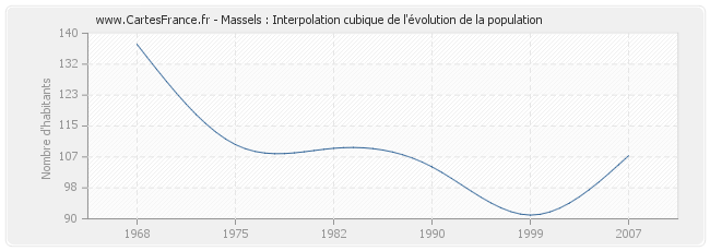Massels : Interpolation cubique de l'évolution de la population
