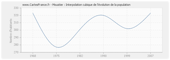 Moustier : Interpolation cubique de l'évolution de la population