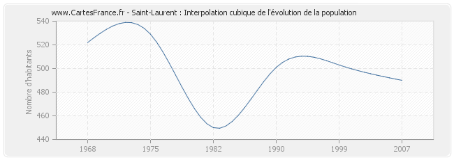 Saint-Laurent : Interpolation cubique de l'évolution de la population
