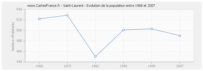 Population Saint-Laurent