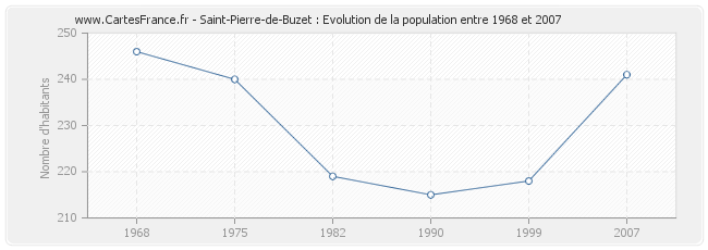 Population Saint-Pierre-de-Buzet