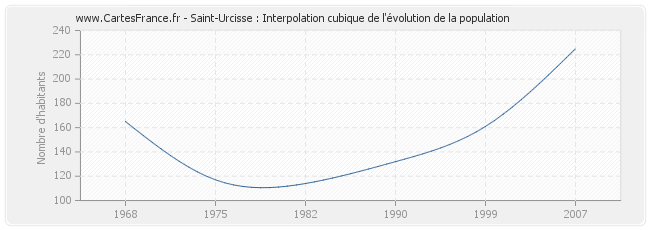 Saint-Urcisse : Interpolation cubique de l'évolution de la population