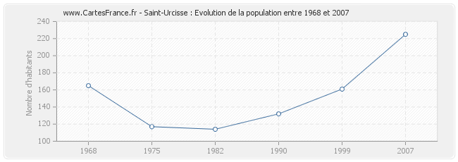 Population Saint-Urcisse