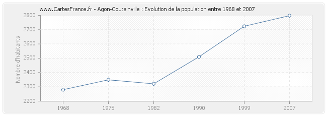 Population Agon-Coutainville