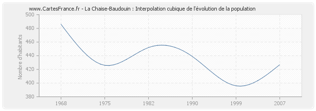 Population la chaise baudouin statistique de la chaise - Evolution de la chaise ...