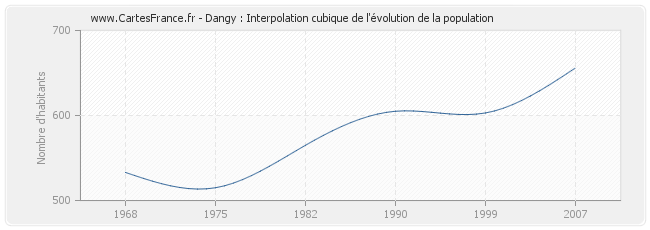 Dangy : Interpolation cubique de l'évolution de la population
