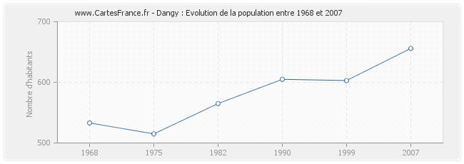 Population Dangy