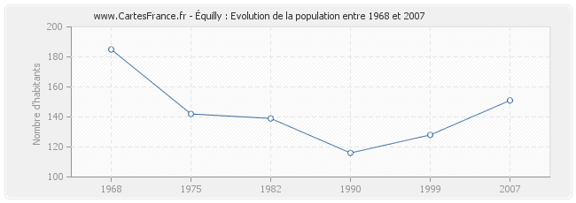 Population Équilly
