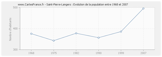 Population Saint-Pierre-Langers