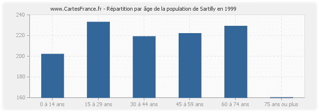 Répartition par âge de la population de Sartilly en 1999