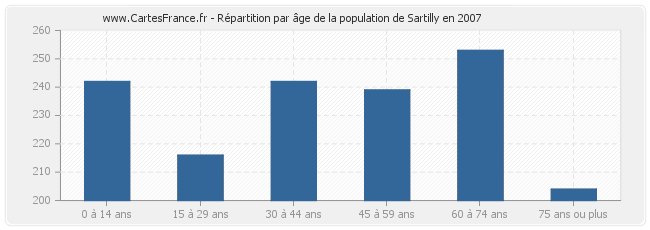 Répartition par âge de la population de Sartilly en 2007
