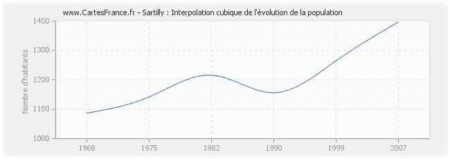Sartilly : Interpolation cubique de l'évolution de la population