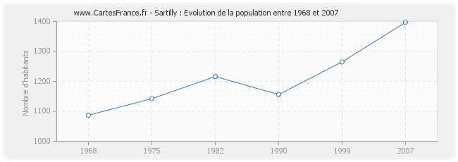 Population Sartilly