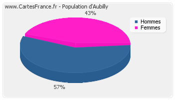 Répartition de la population d'Aubilly en 2007