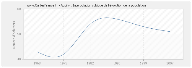 Aubilly : Interpolation cubique de l'évolution de la population
