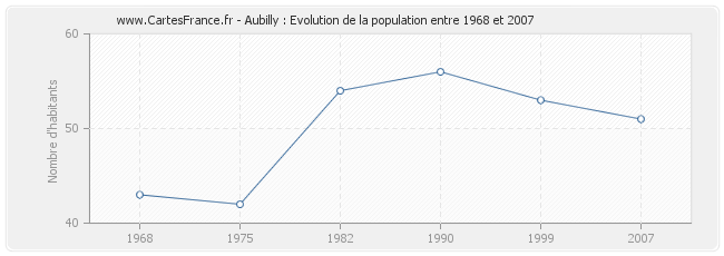 Population Aubilly