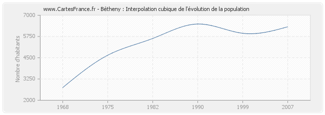 Bétheny : Interpolation cubique de l'évolution de la population