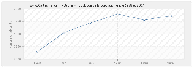 Population Bétheny