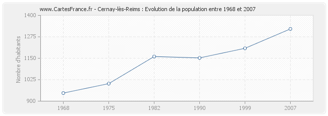 Population Cernay-lès-Reims