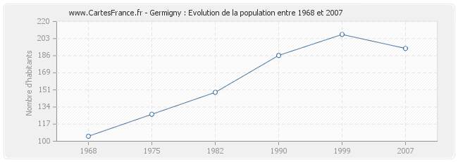 Population Germigny
