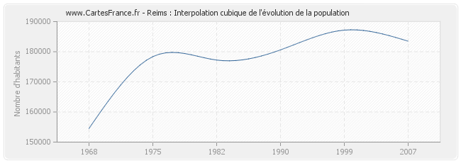 Reims : Interpolation cubique de l'évolution de la population