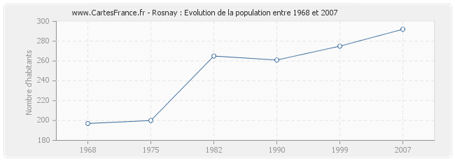 Population Rosnay