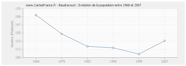 Population Baudrecourt