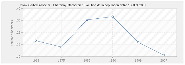 Population Chatenay-Mâcheron