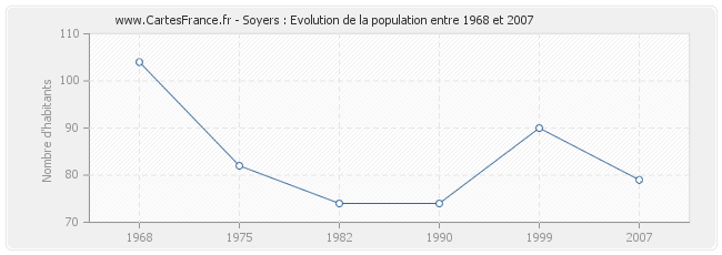 Population Soyers