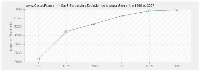 Population Saint-Berthevin