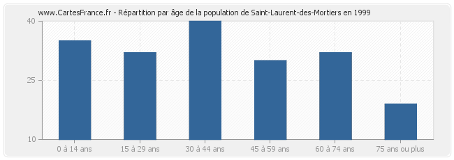 Répartition par âge de la population de Saint-Laurent-des-Mortiers en 1999