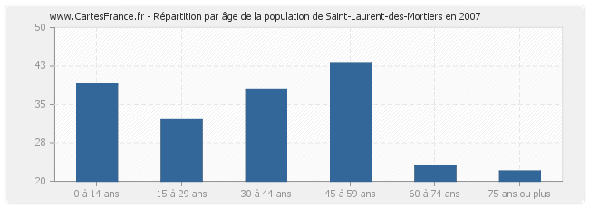 Répartition par âge de la population de Saint-Laurent-des-Mortiers en 2007