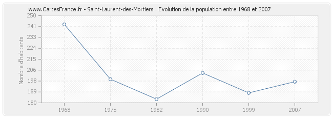 Population Saint-Laurent-des-Mortiers