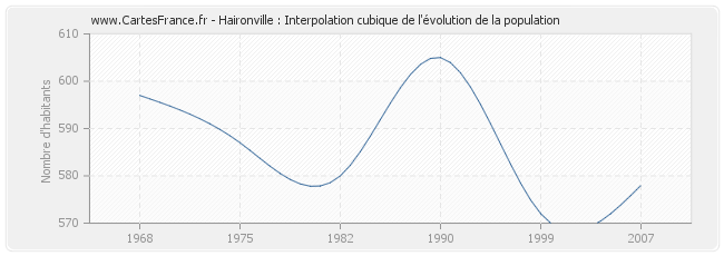 Haironville : Interpolation cubique de l'évolution de la population