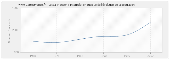 Locoal-Mendon : Interpolation cubique de l'évolution de la population