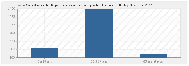 Population boulay moselle statistique de boulay moselle for Code postal boulay moselle