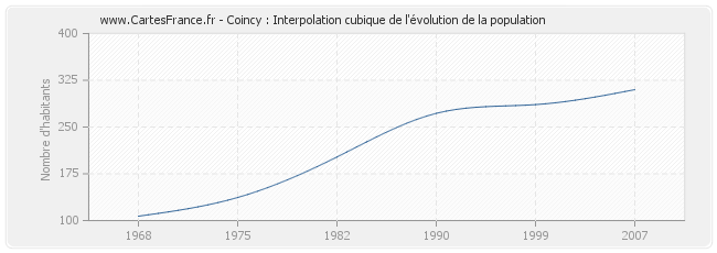 Coincy : Interpolation cubique de l'évolution de la population