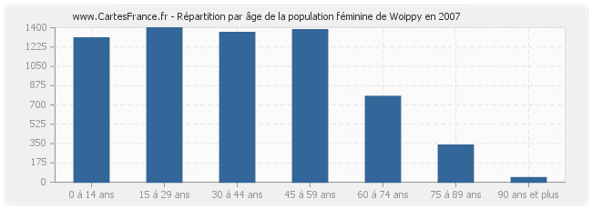 Population woippy statistique de woippy 57140 for Code postal woippy