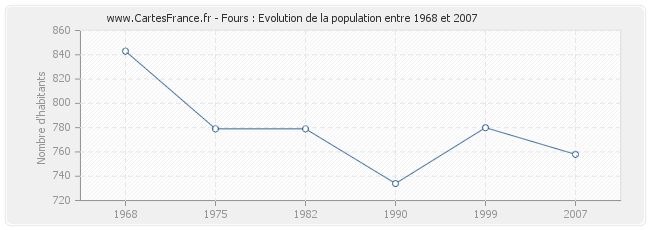 Population Fours