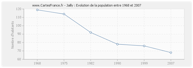 Population Jailly
